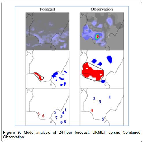 environmental-analytical-toxicology-Mode-analysis