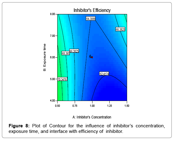 environmental-analytical-toxicology-Response-Surface