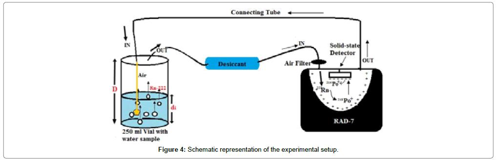 environmental-analytical-toxicology-Schematic-representation-experimental-setup