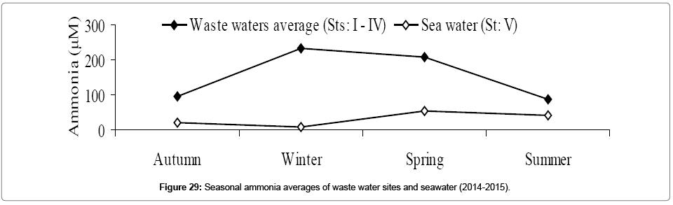 environmental-analytical-toxicology-Seasonal-ammonia