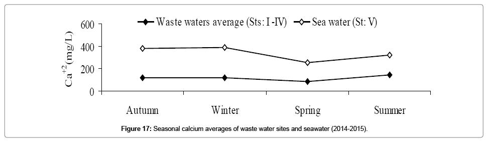 environmental-analytical-toxicology-Seasonal-calcium