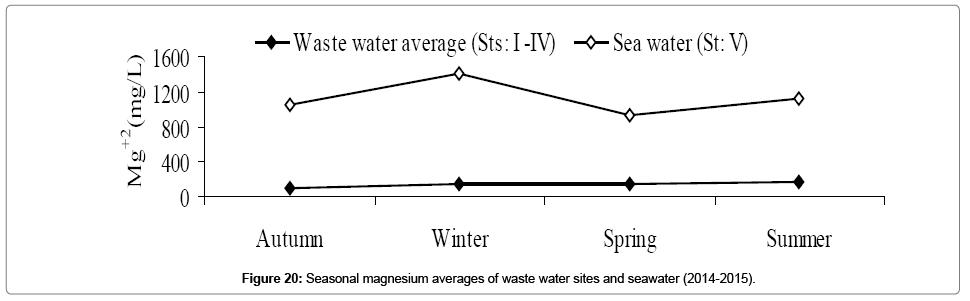 environmental-analytical-toxicology-Seasonal-magnesium