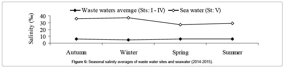 environmental-analytical-toxicology-Seasonal-salinity