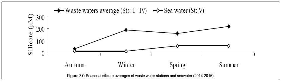 environmental-analytical-toxicology-Seasonal-silicate-averages