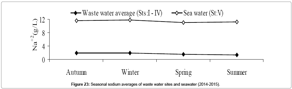 Assessment of the Physico-chemical Characteristics and Water