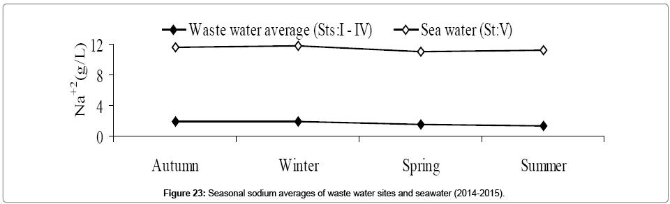 environmental-analytical-toxicology-Seasonal-sodium