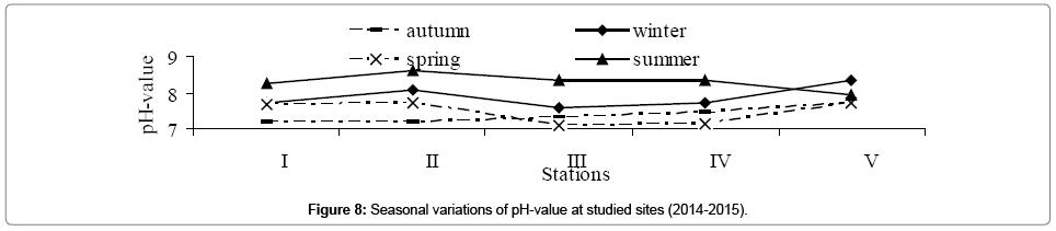 environmental-analytical-toxicology-Seasonal-variations