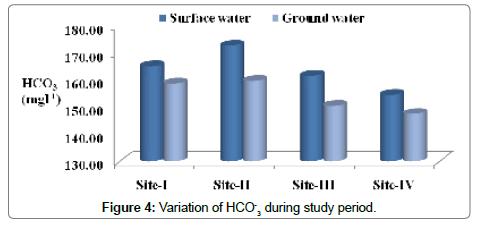 environmental-analytical-toxicology-Variation