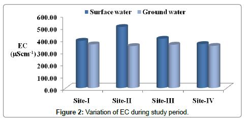 environmental-analytical-toxicology-Variation-EC-study-period