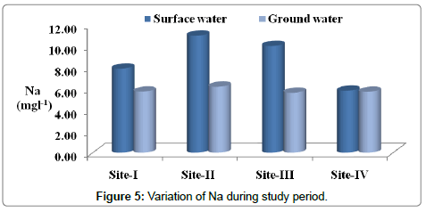 environmental-analytical-toxicology-Variation-Na-study-period