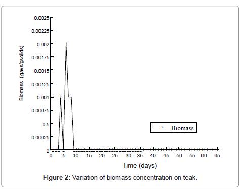 environmental-analytical-toxicology-Variation-biomass