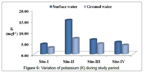 environmental-analytical-toxicology-Variation-potassium-during-study-period