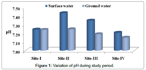 environmental-analytical-toxicology-Variation-study-period