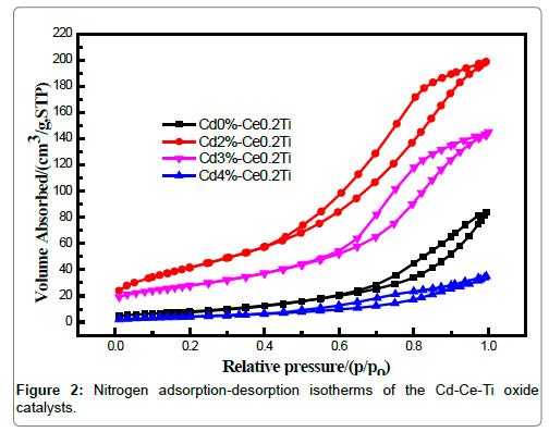 environmental-analytical-toxicology-adsorption-desorption