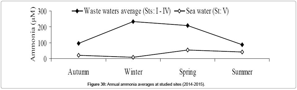 environmental-analytical-toxicology-ammonia-averages