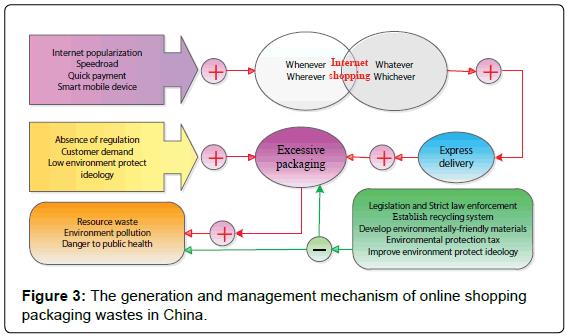environmental-analytical-toxicology-generation-management-mechanism
