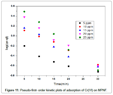 environmental-analytical-toxicology-kinetic-plots