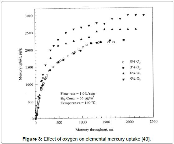 environmental-analytical-toxicology-mercury-uptake