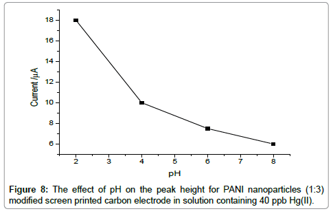 environmental-analytical-toxicology-modified-screen-printed-carbon-electrode