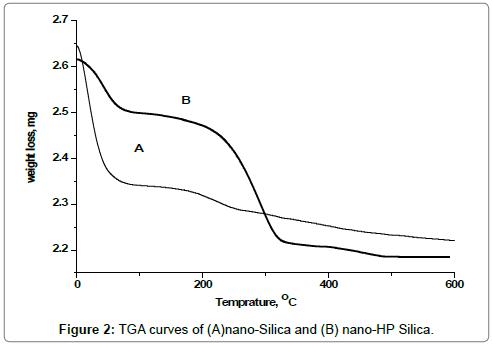 environmental-analytical-toxicology-nano-curves