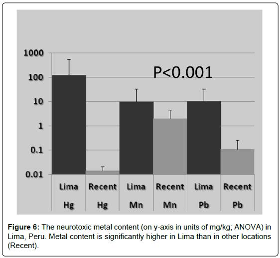 environmental-analytical-toxicology-neurotoxic-metal-Lima