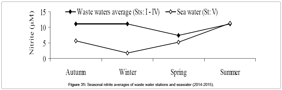 environmental-analytical-toxicology-nitrite-averages