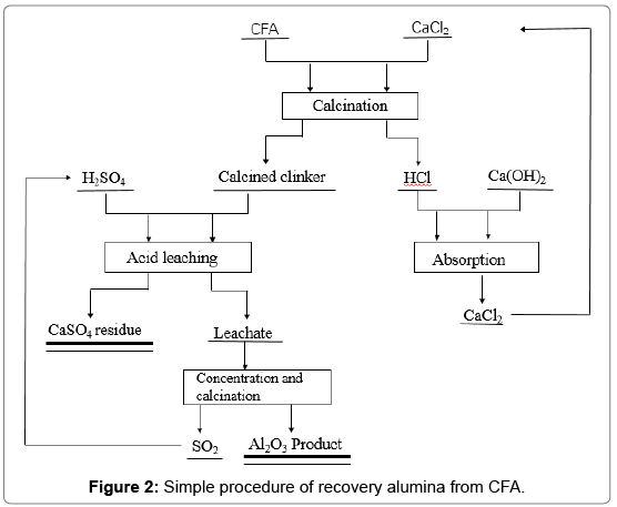 environmental-analytical-toxicology-recovery-alumina
