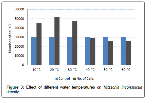 environmental-analytical-toxicology-temperatures-Nitzschia-inconspicua-density