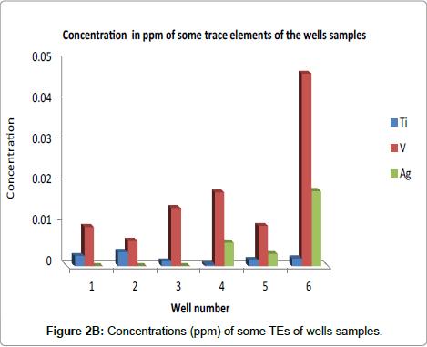 environmental-analytical-wells-samples-TEs