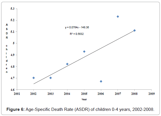 epidemiology-Age-Specific