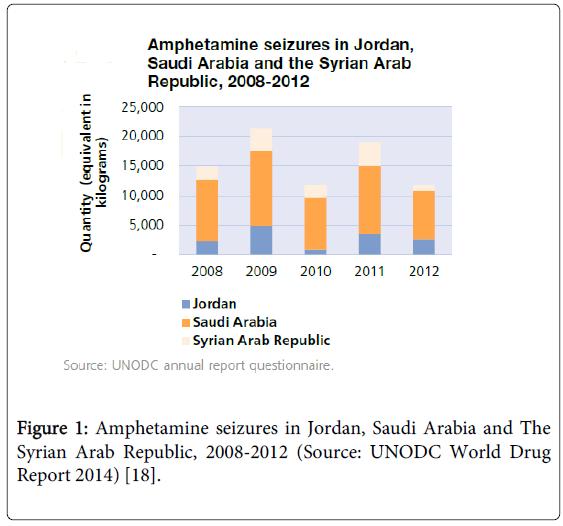 epidemiology-Amphetamine-seizures-Jordan