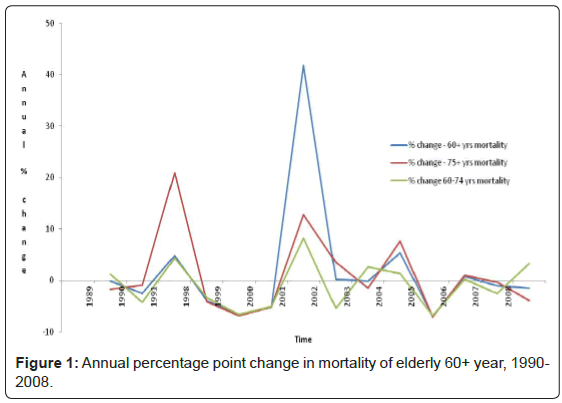 epidemiology-Annual-percentage