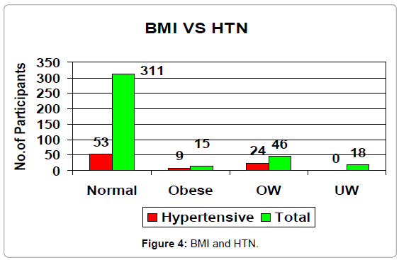 epidemiology-BMI-HTN