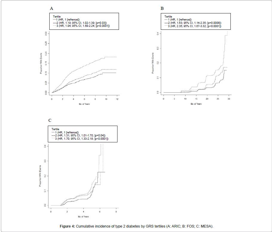 epidemiology-Cumulative-incidence