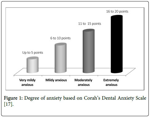 epidemiology-Dental-Anxiety