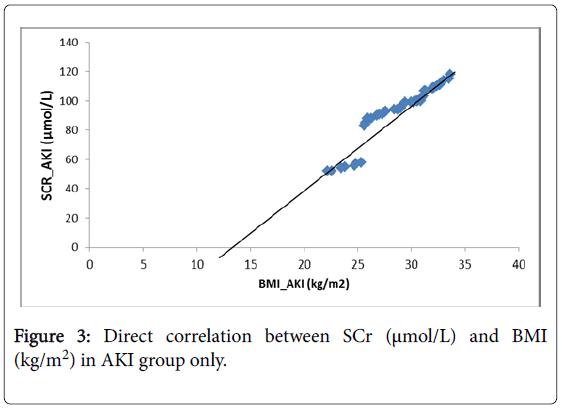 epidemiology-Direct-correlation