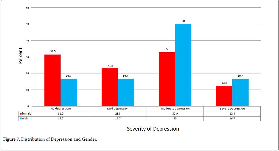 epidemiology-Distribution-Depression-Gender