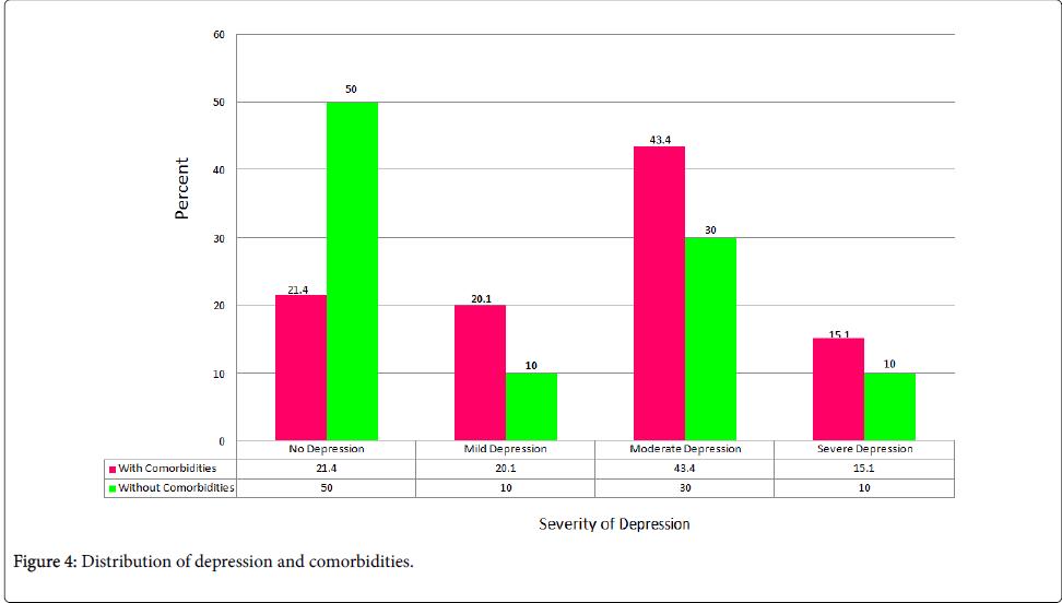 epidemiology-Distribution-depression-comorbidities