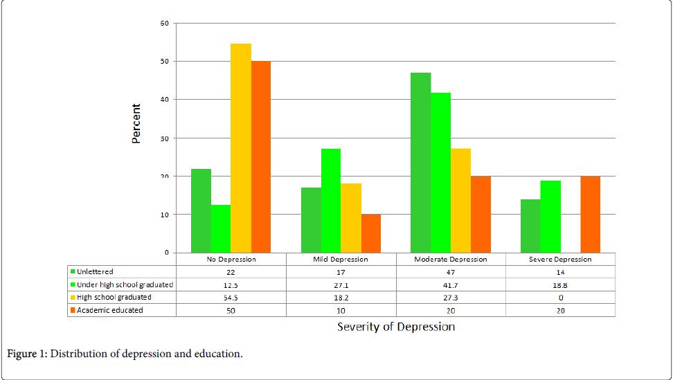 epidemiology-Distribution-depression-education