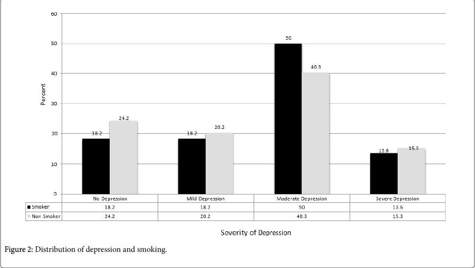 epidemiology-Distribution-depression-smoking