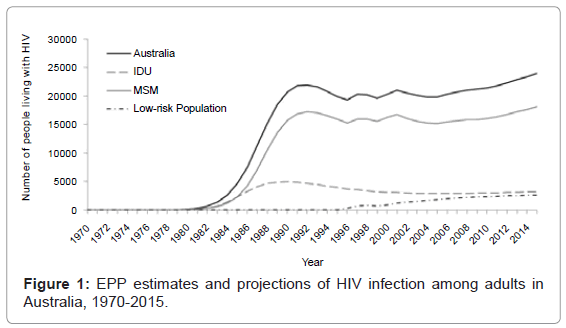 epidemiology-EPP-estimates-projections
