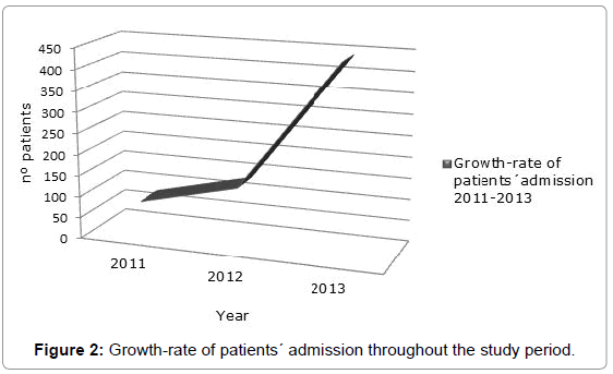 epidemiology-Growth-rate-patients