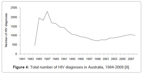 epidemiology-HIV-diagnoses-Australia