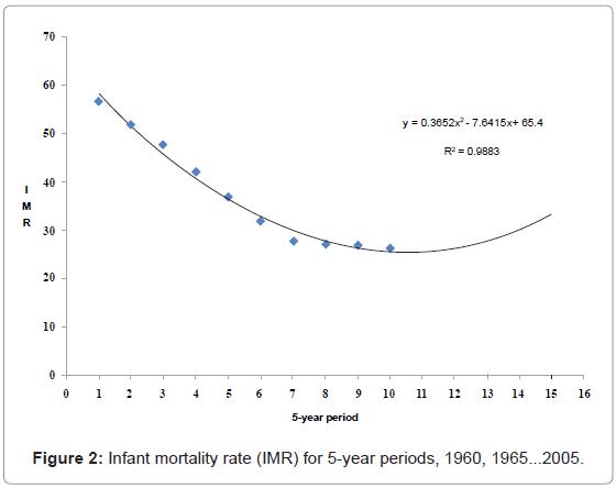 epidemiology-Infant-mortality