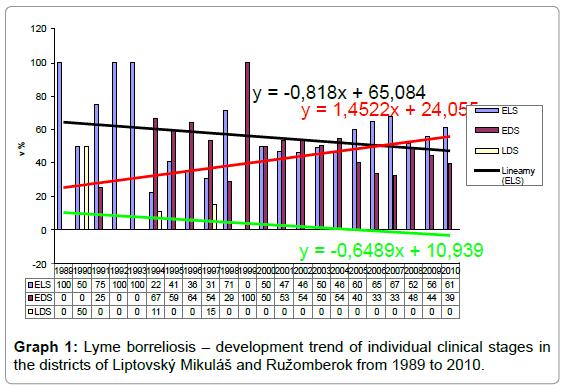 epidemiology-Lyme-borreliosis
