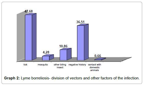 epidemiology-Lyme-borreliosis-division