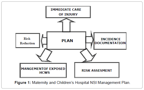 epidemiology-Management-Plan