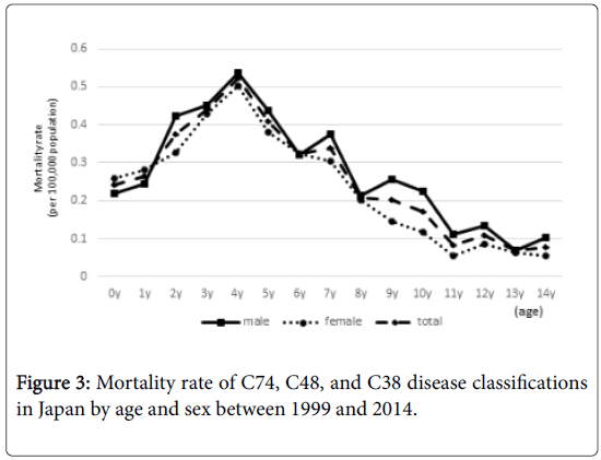 epidemiology-Mortality-rate