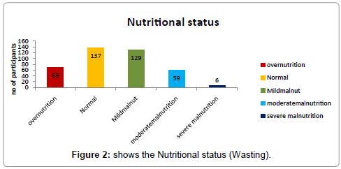 epidemiology-Nutritional-status