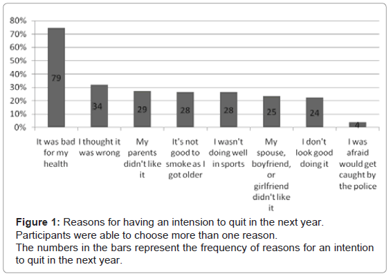 Predictors of Intention to Quit Cigarette Smoking among
